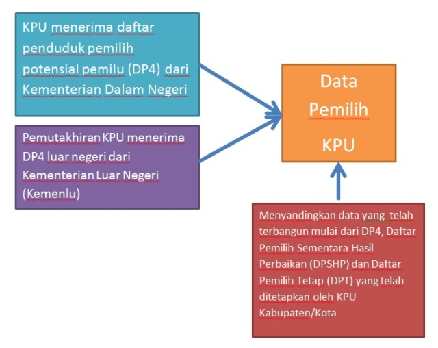 flow data pemilih