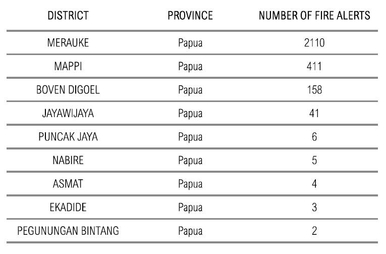 Tabel sebaran titik api kabupaten Papua