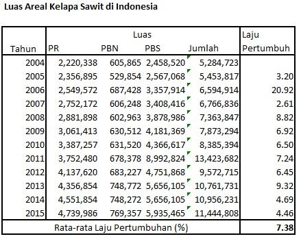 kebun indonesia