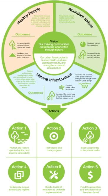 Peluang Penggunaan Konsep Greenprint Pada Rencana Tata Ruang Perkotaan